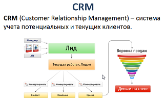 CRM-������� (Customer Relationship Management)